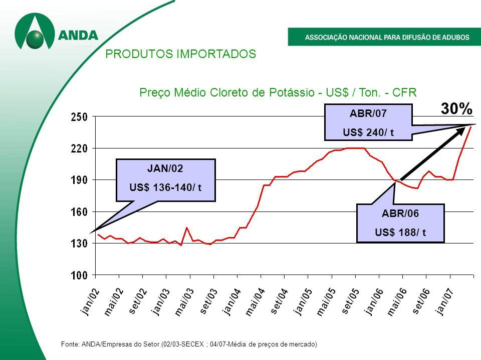 Preço Médio Cloreto de Potássio - US$ / Ton. - CFR
