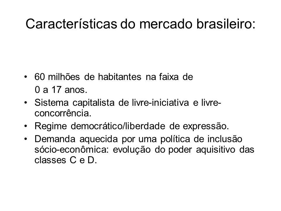 Características do mercado brasileiro: