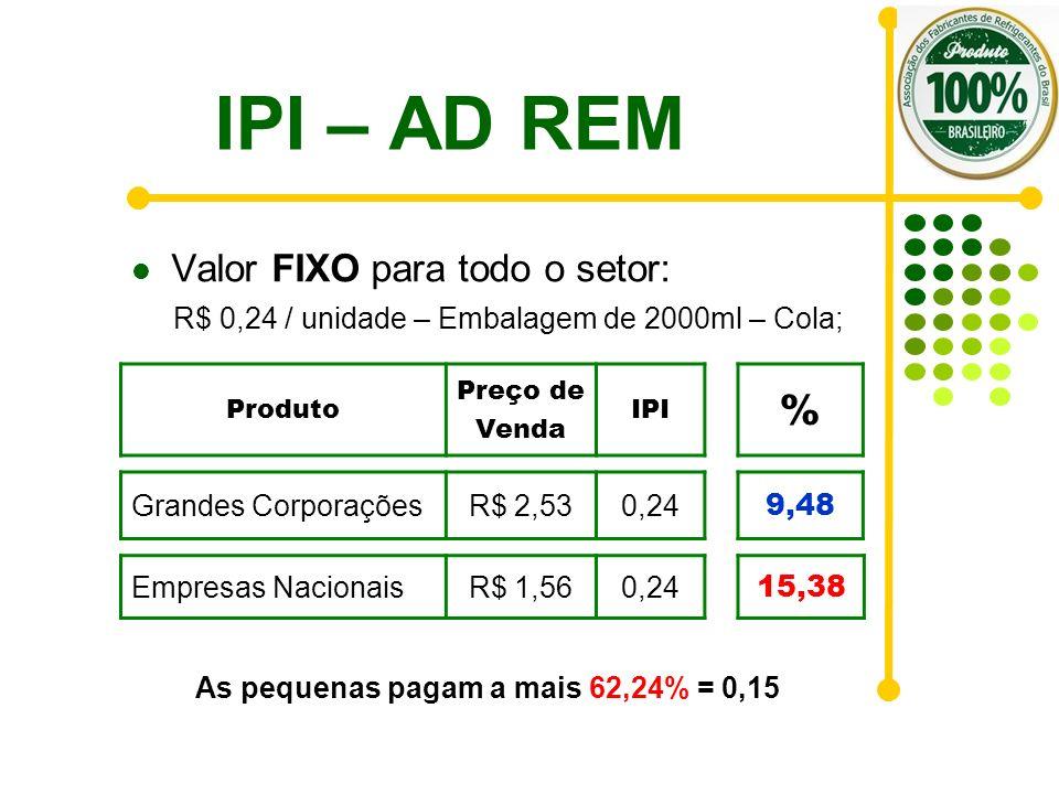IPI – AD REM % Valor FIXO para todo o setor: