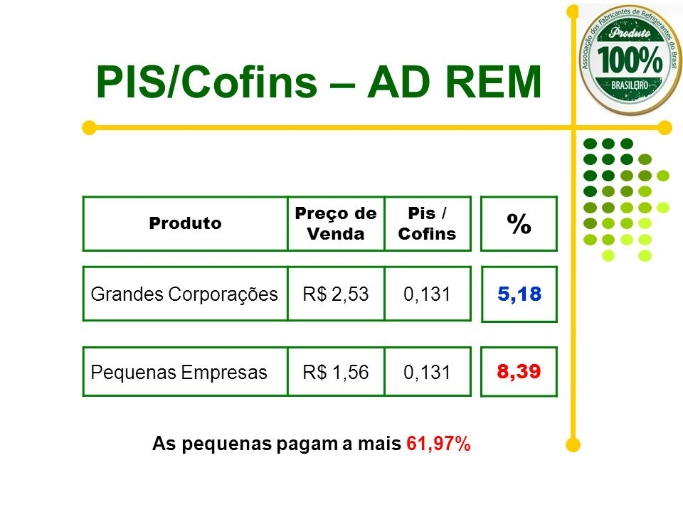 As pequenas pagam a mais 61,97%