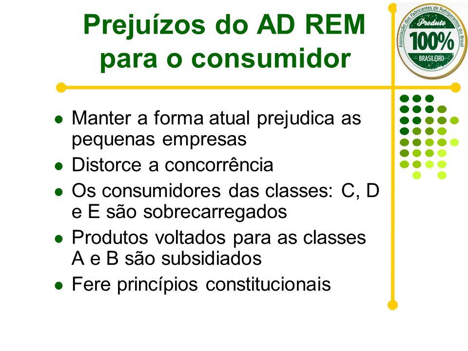 Prejuízos do AD REM para o consumidor