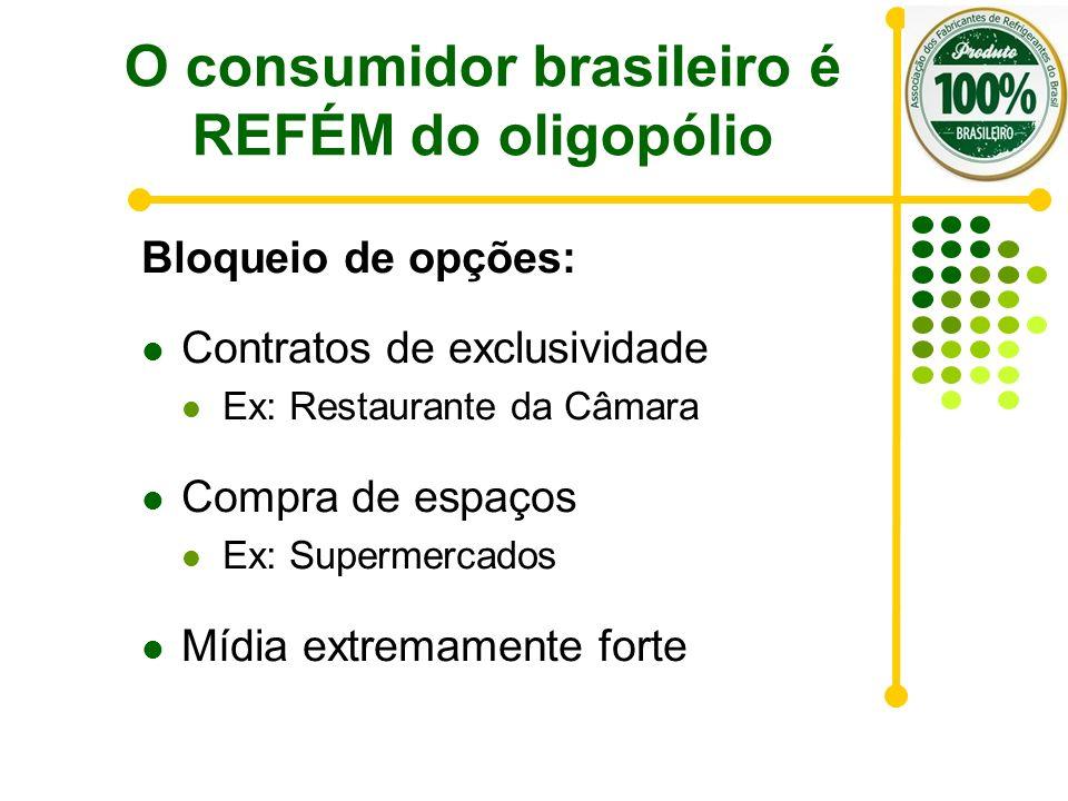 O consumidor brasileiro é REFÉM do oligopólio