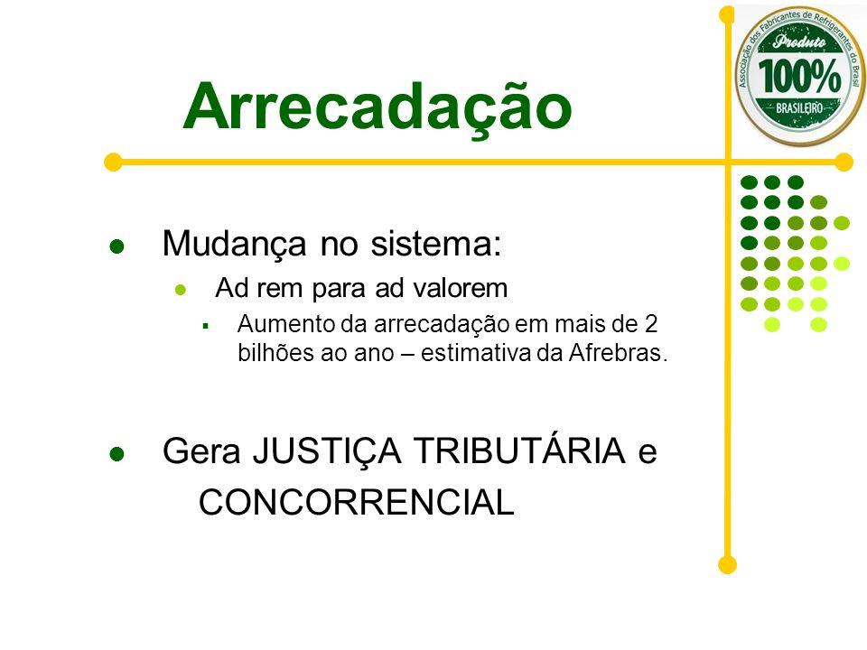 Arrecadação Mudança no sistema: Gera JUSTIÇA TRIBUTÁRIA e