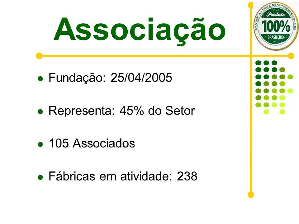 Associação Fundação: 25/04/2005 Representa: 45% do Setor