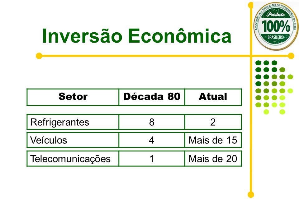 Inversão Econômica Setor Década 80 Atual Refrigerantes 8 2 Veículos 4