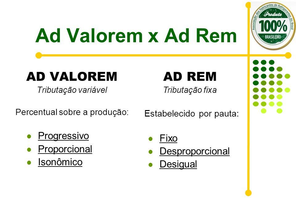 Ad Valorem x Ad Rem AD VALOREM AD REM Progressivo Fixo Proporcional