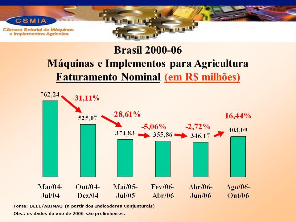 Máquinas e Implementos para Agricultura