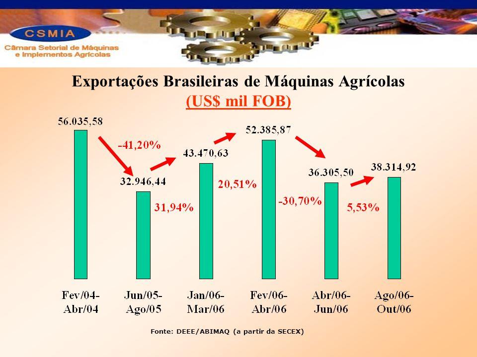Exportações Brasileiras de Máquinas Agrícolas (US$ mil FOB)