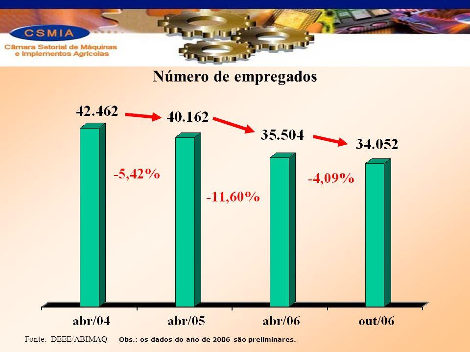 Número de empregados Fonte: DEEE/ABIMAQ Obs.: os dados do ano de 2006 são preliminares.
