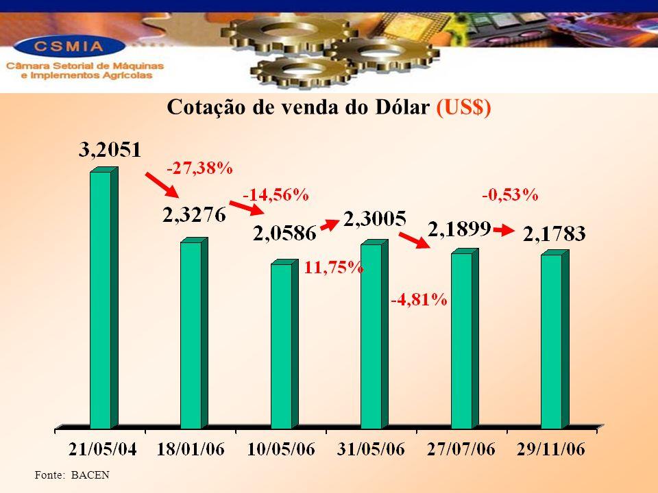 Cotação de venda do Dólar (US$)