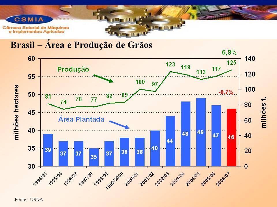 Brasil – Área e Produção de Grãos