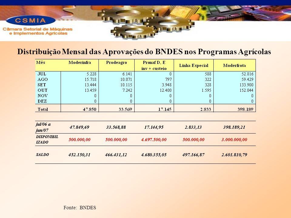 Distribuição Mensal das Aprovações do BNDES nos Programas Agrícolas