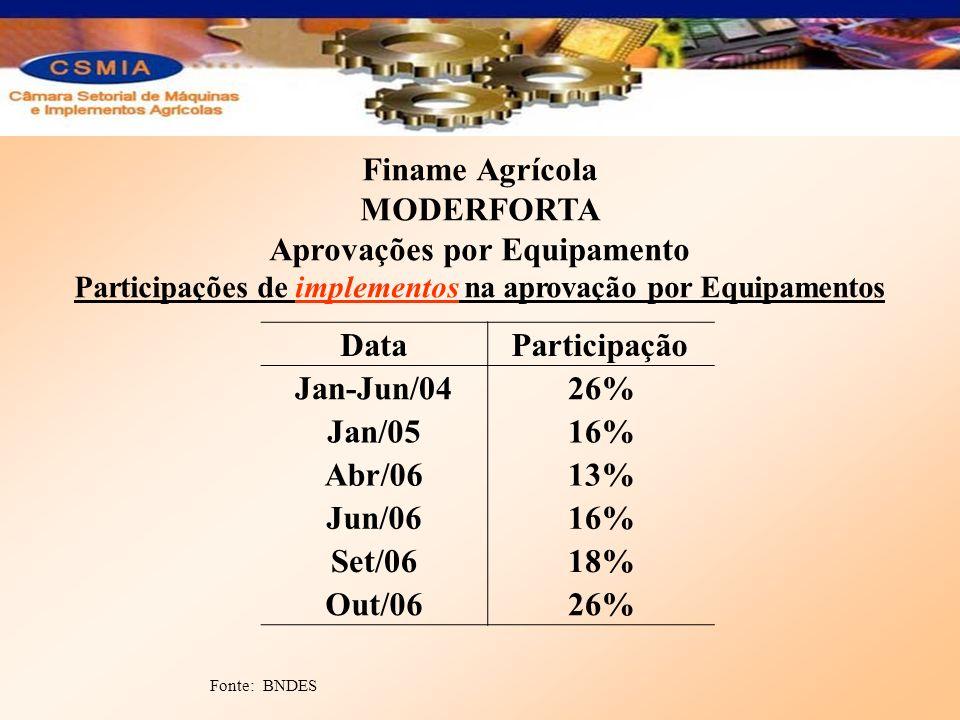 Finame Agrícola MODERFORTA Aprovações por Equipamento