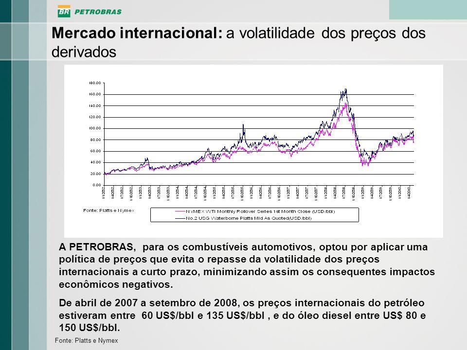 Mercado internacional: a volatilidade dos preços dos derivados
