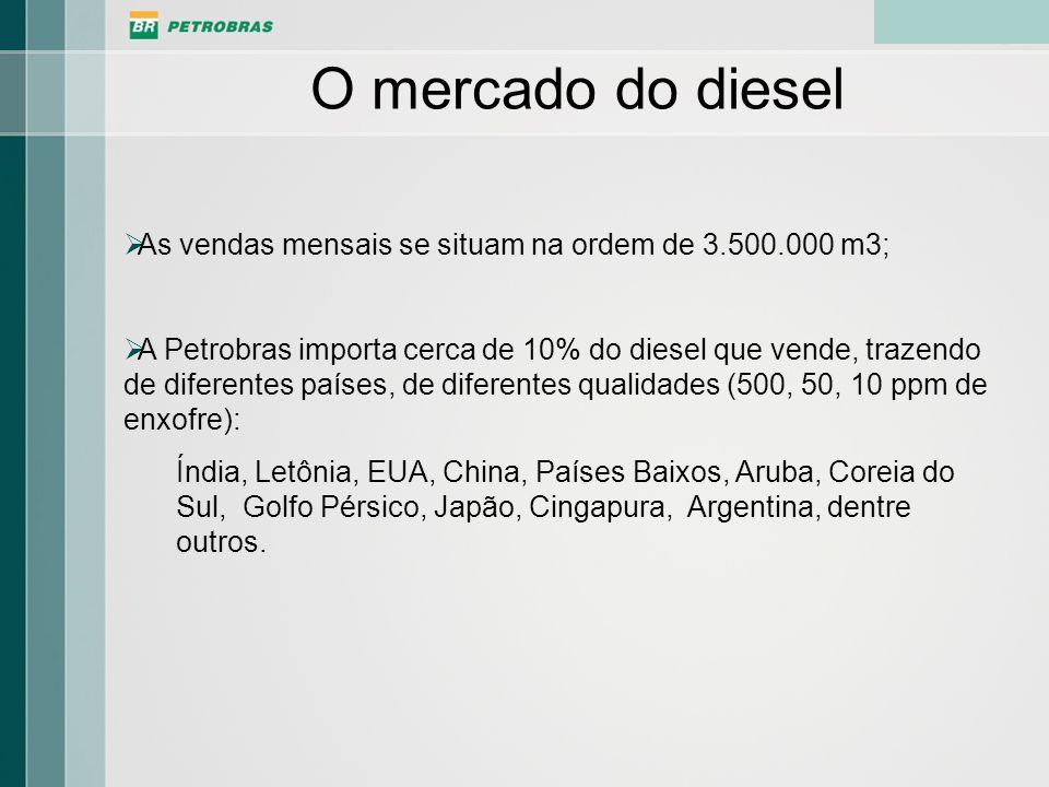 O mercado do dieselAs vendas mensais se situam na ordem de 3.500.000 m3;