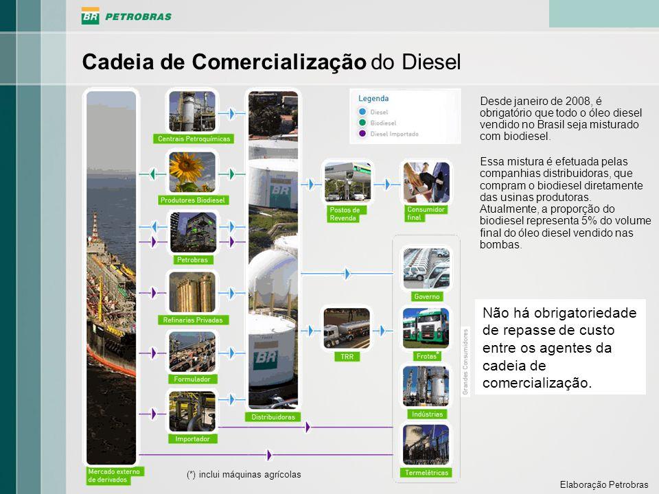 Cadeia de Comercialização do Diesel