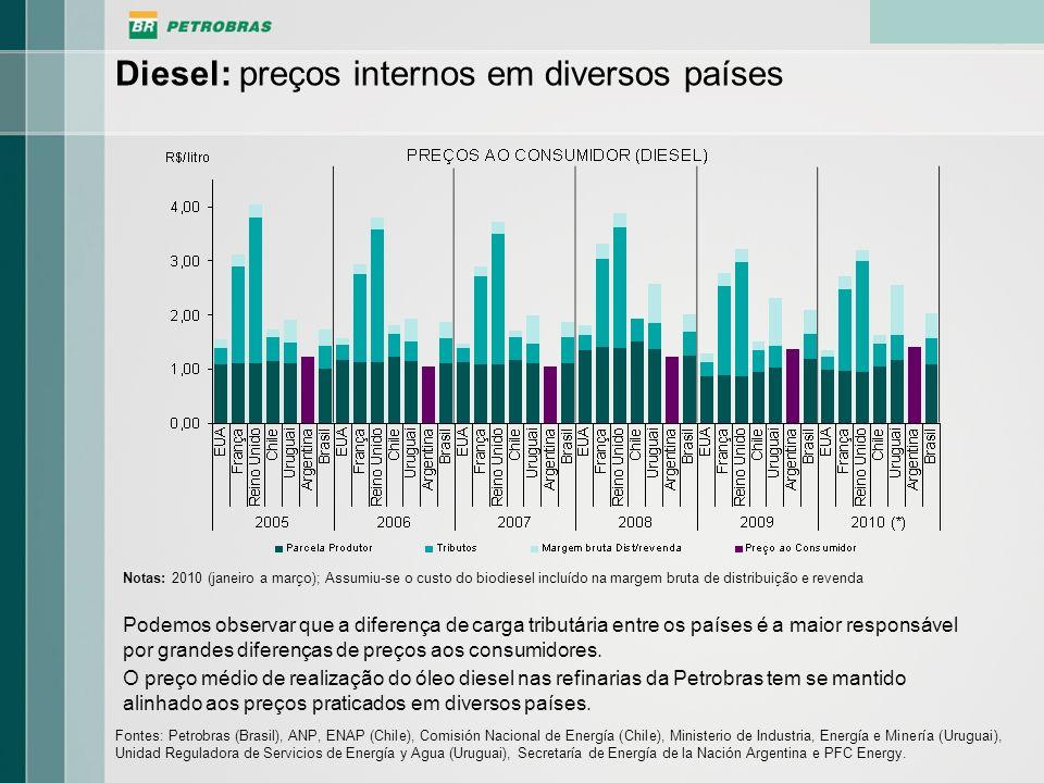 Diesel: preços internos em diversos países