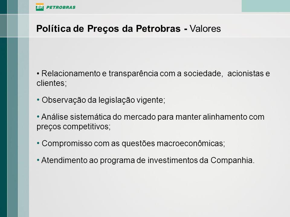 Política de Preços da Petrobras - Valores