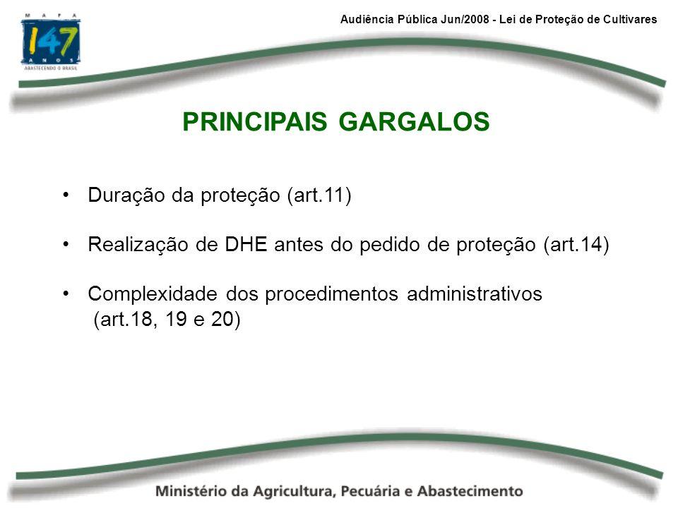 PRINCIPAIS GARGALOS Duração da proteção (art.11)