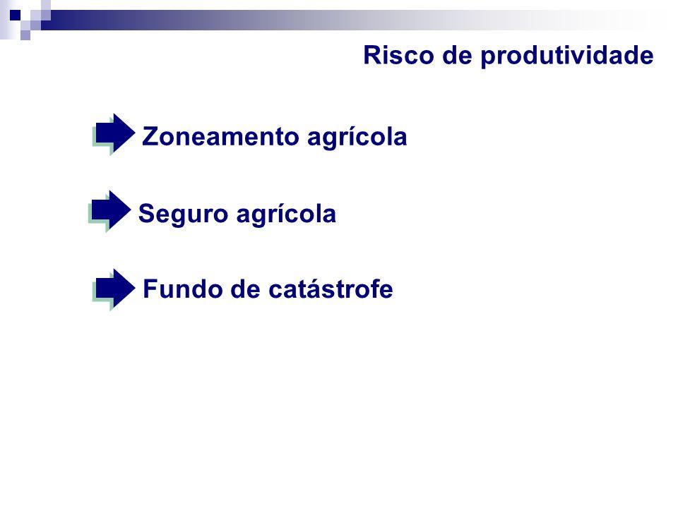 Risco de produtividade