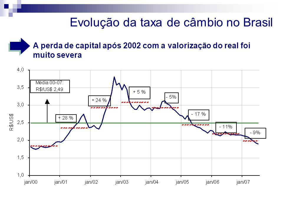 Evolução da taxa de câmbio no Brasil