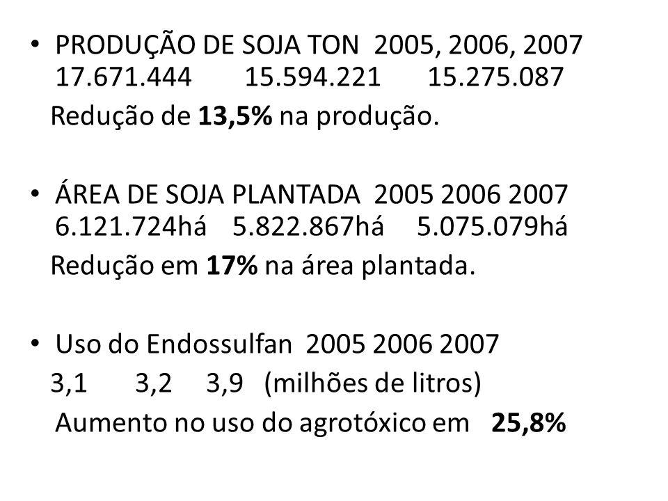 PRODUÇÃO DE SOJA TON 2005, 2006, 2007 17.671.444 15.594.221 15.275.087 Redução de 13,5% na produção.