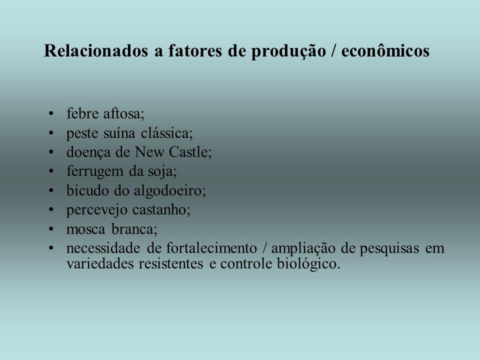 Relacionados a fatores de produção / econômicos