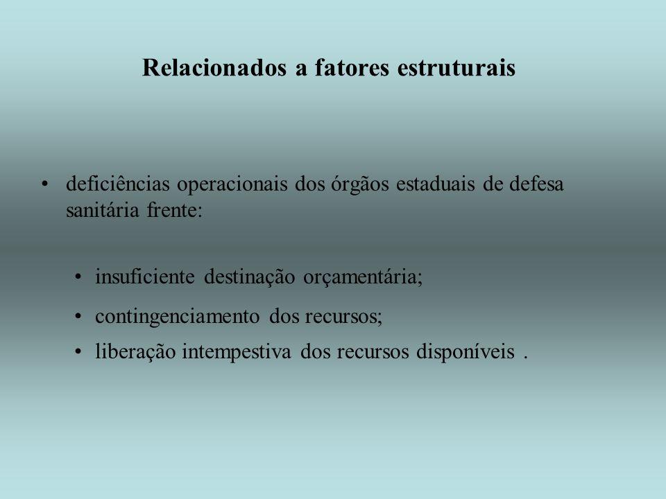 Relacionados a fatores estruturais