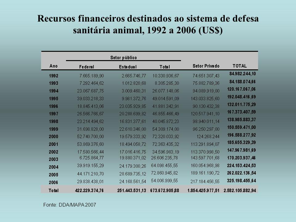 Recursos financeiros destinados ao sistema de defesa sanitária animal, 1992 a 2006 (US$)