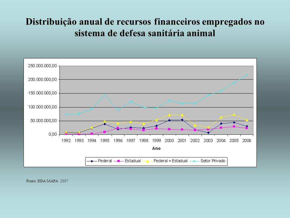 Distribuição anual de recursos financeiros empregados no sistema de defesa sanitária animal