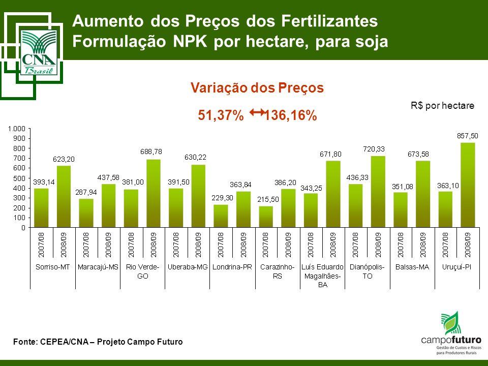 Aumento dos Preços dos Fertilizantes Formulação NPK por hectare, para soja