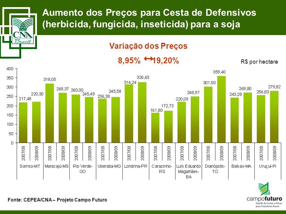 Aumento dos Preços para Cesta de Defensivos (herbicida, fungicida, inseticida) para a soja