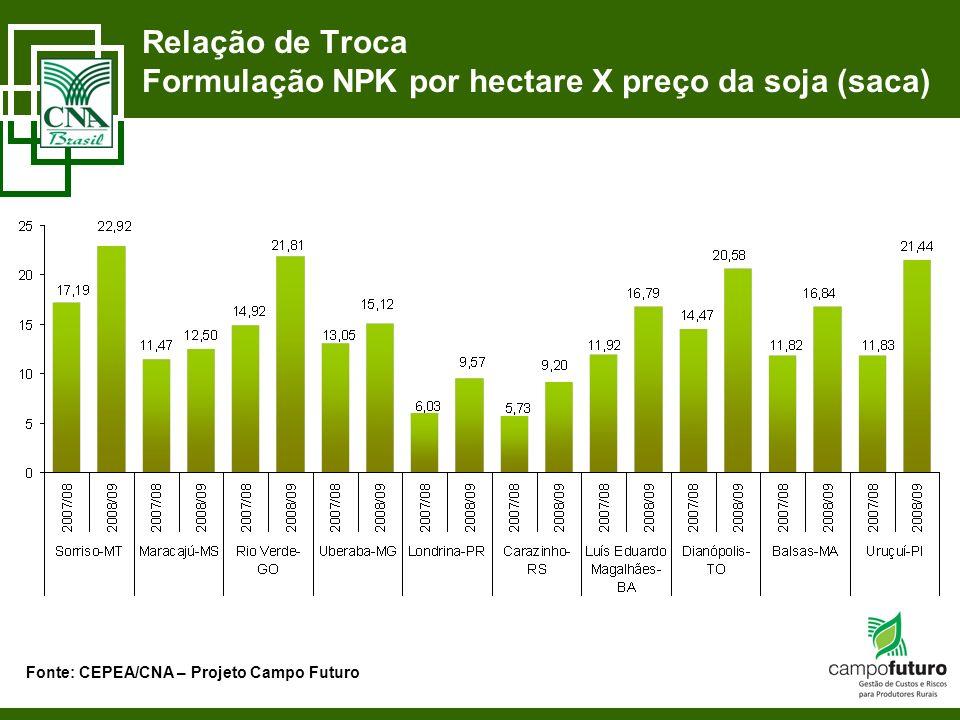 Relação de Troca Formulação NPK por hectare X preço da soja (saca)