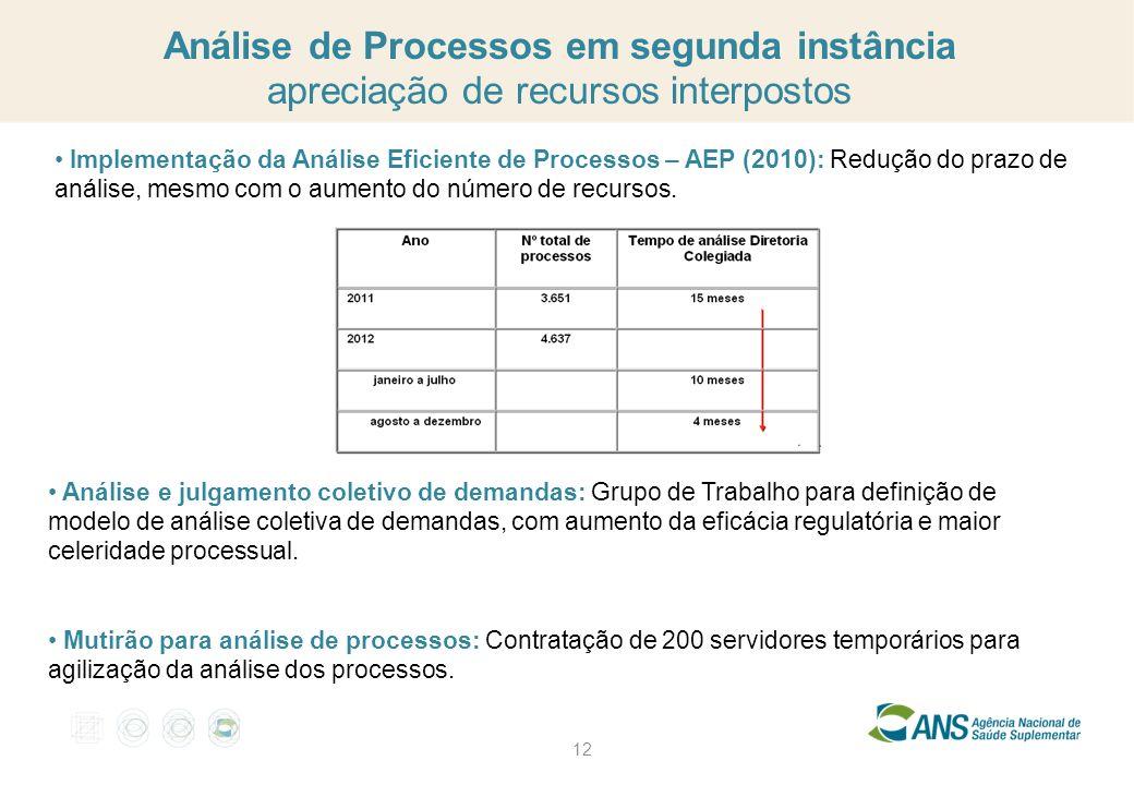 Análise de Processos em segunda instância apreciação de recursos interpostos