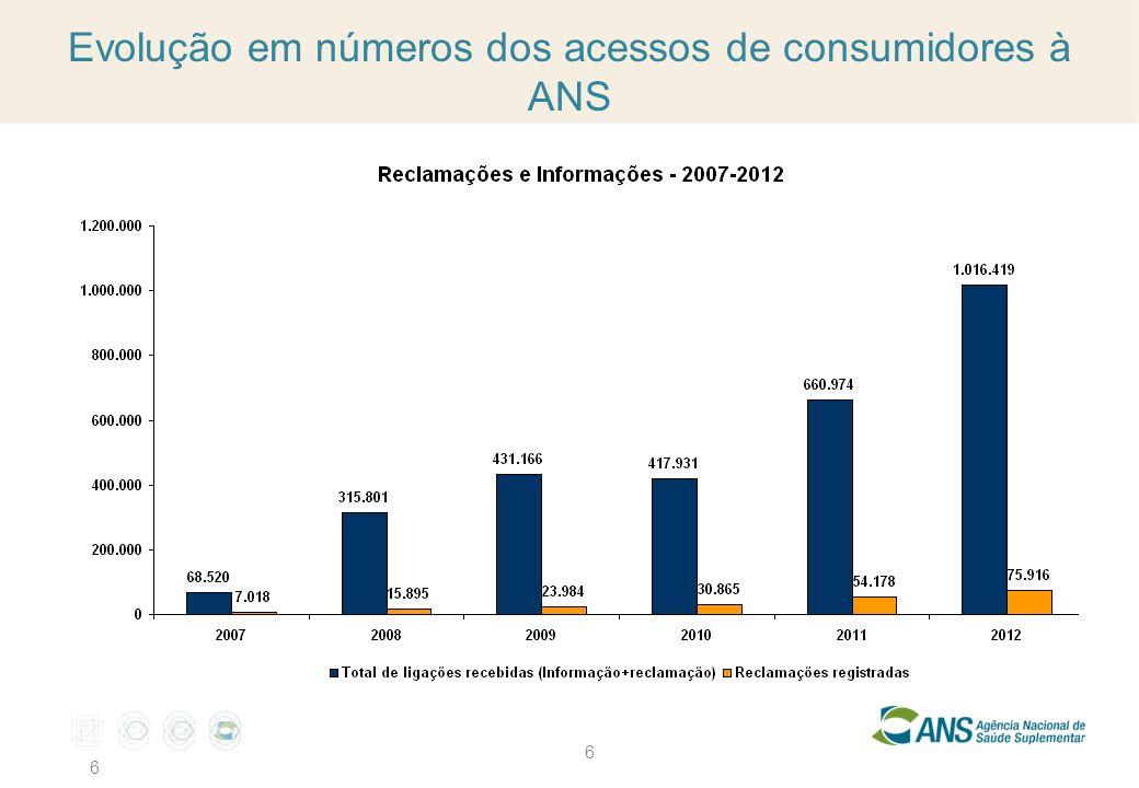 Evolução em números dos acessos de consumidores à