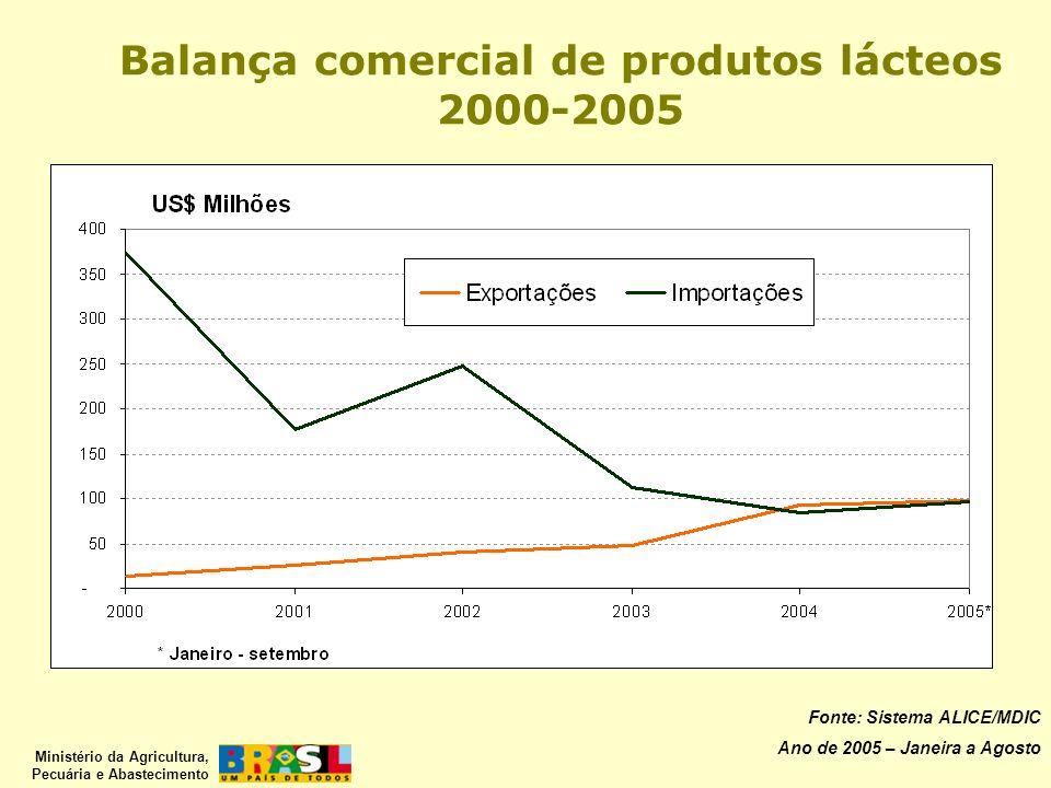 Balança comercial de produtos lácteos 2000-2005