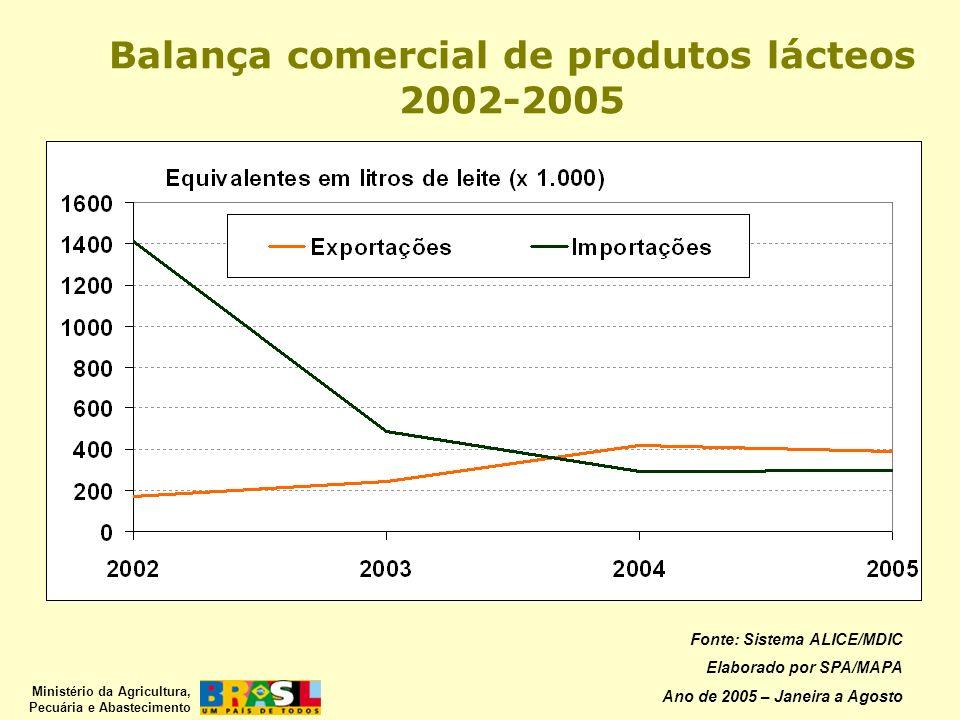 Balança comercial de produtos lácteos 2002-2005