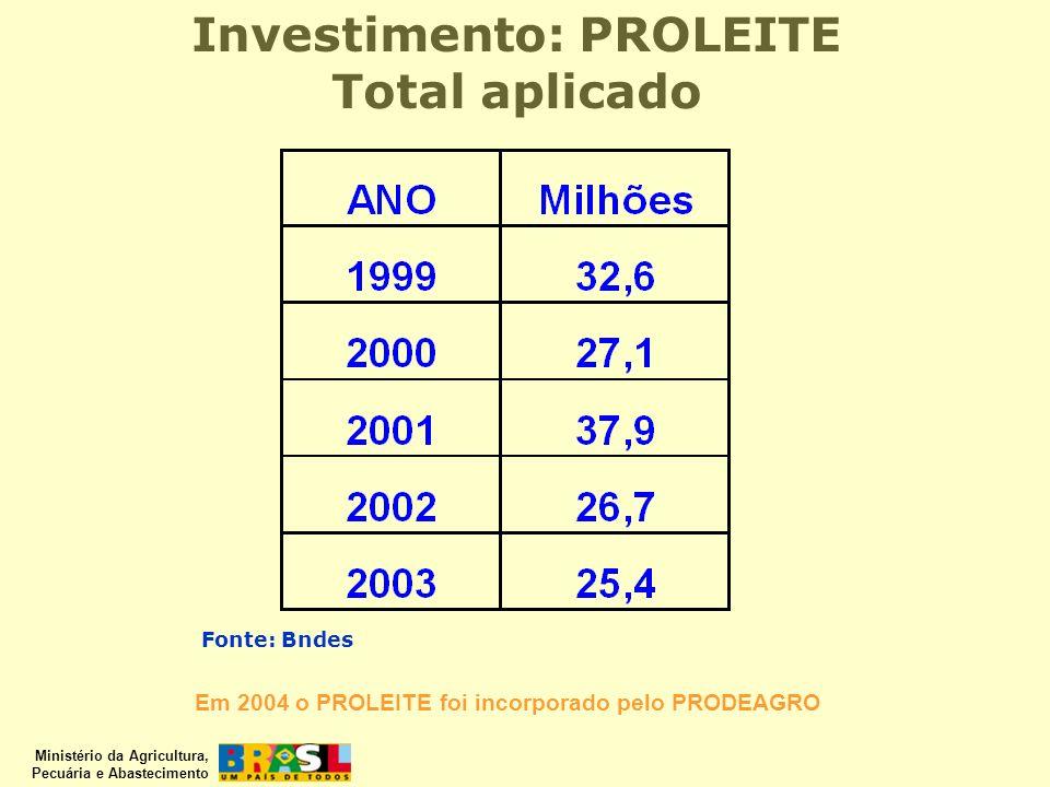 Investimento: PROLEITE Total aplicado