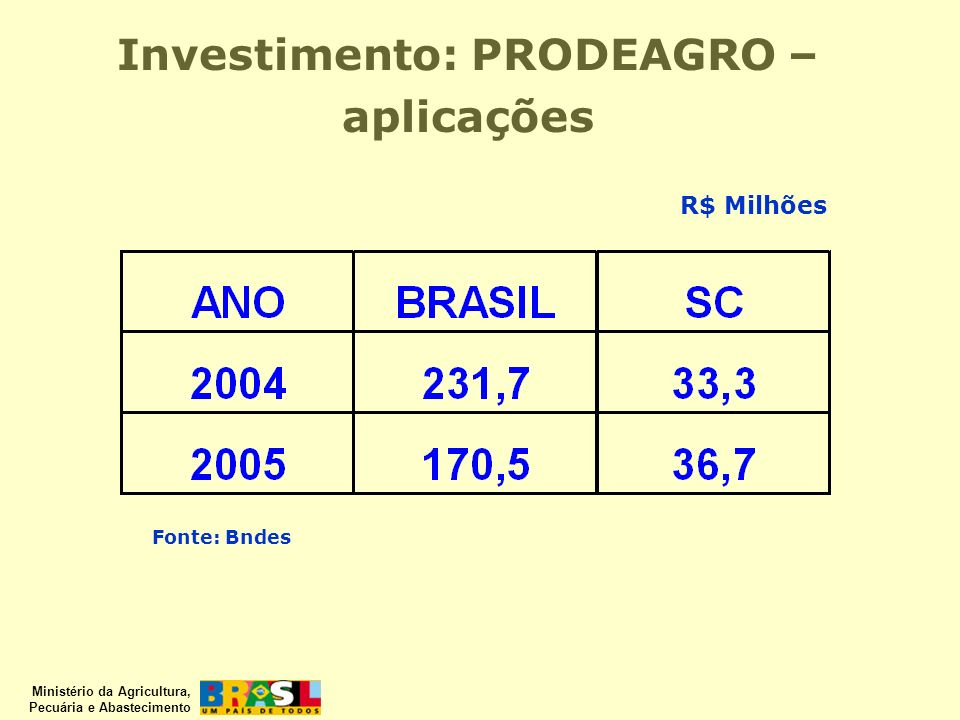 Investimento: PRODEAGRO – aplicações
