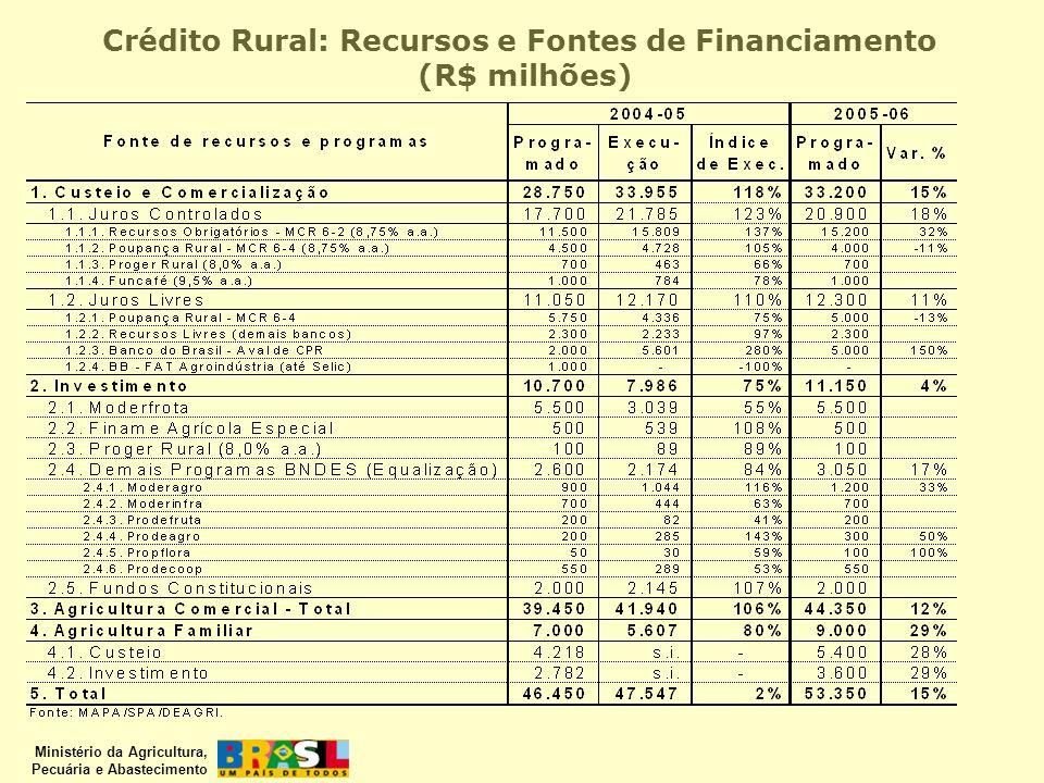 Crédito Rural: Recursos e Fontes de Financiamento (R$ milhões)