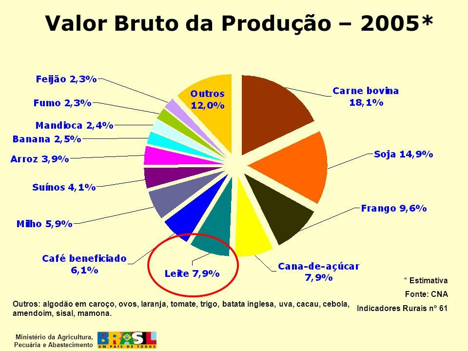 Valor Bruto da Produção – 2005*