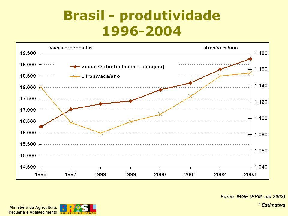 Brasil - produtividade 1996-2004