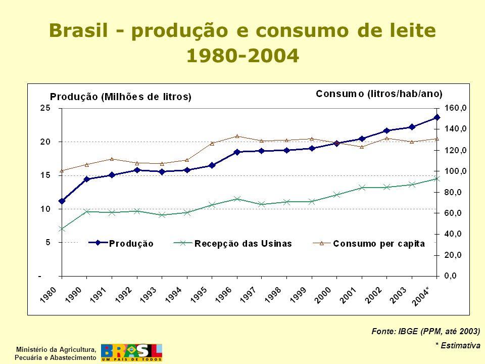 Brasil - produção e consumo de leite 1980-2004