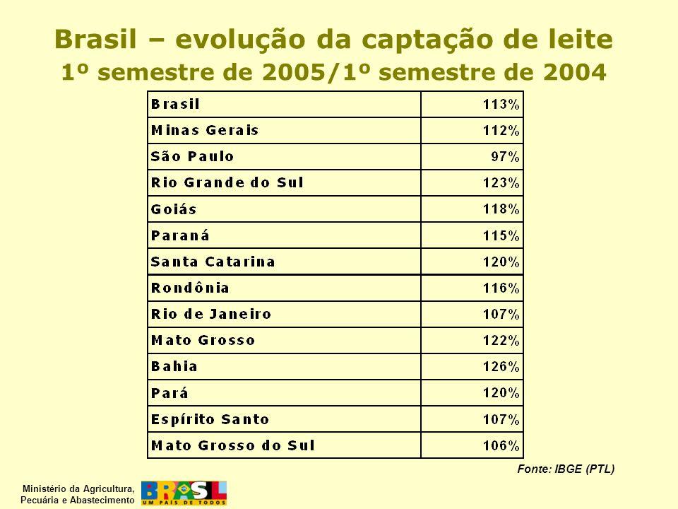 Brasil – evolução da captação de leite 1º semestre de 2005/1º semestre de 2004