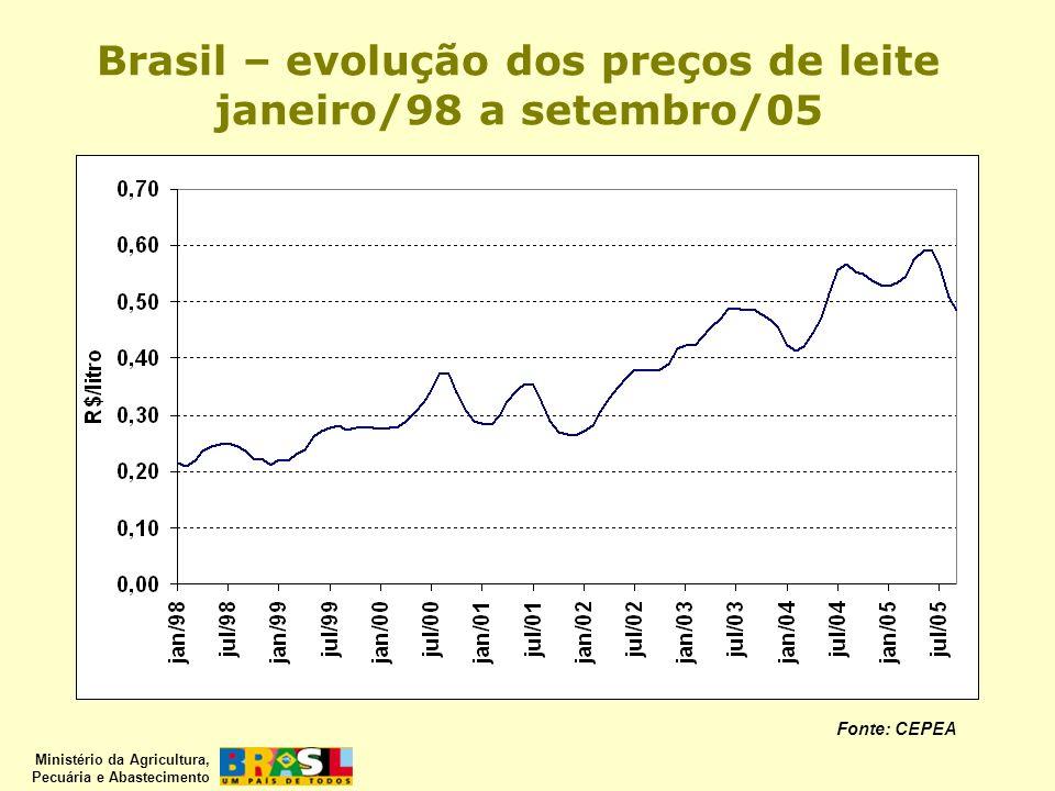 Brasil – evolução dos preços de leite janeiro/98 a setembro/05