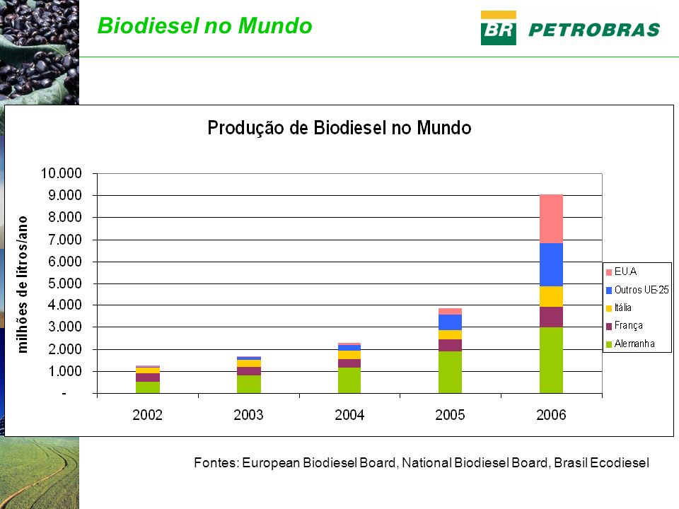Biodiesel no Mundo Fontes: European Biodiesel Board, National Biodiesel Board, Brasil Ecodiesel