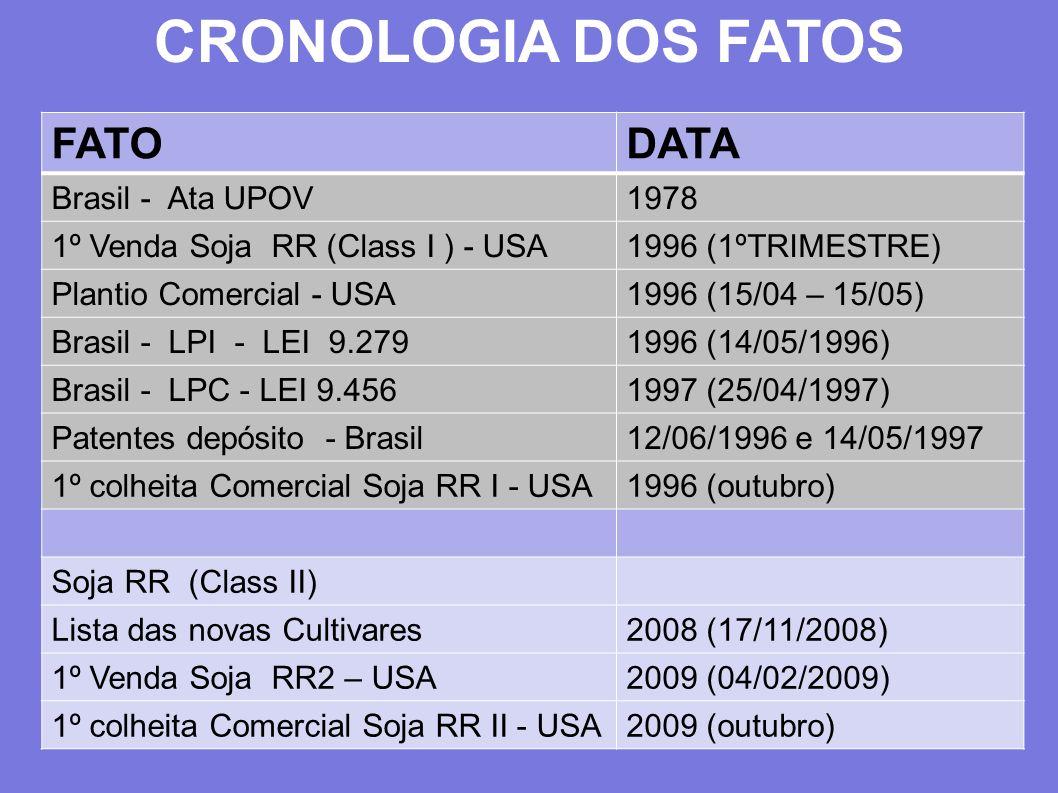 CRONOLOGIA DOS FATOS FATO DATA Brasil - Ata UPOV 1978