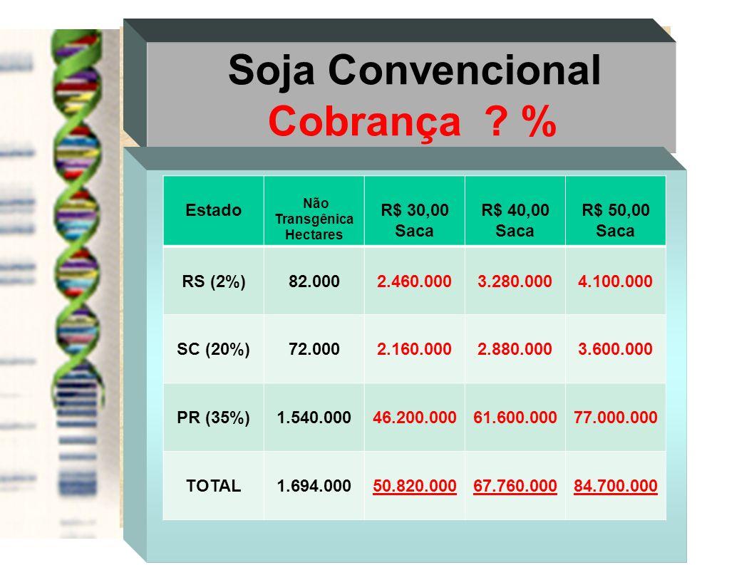 Cobrança % Soja Convencional Estado R$ 30,00 Saca R$ 40,00 R$ 50,00