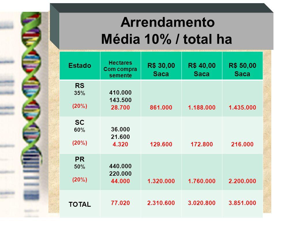 Média 10% / total ha Arrendamento Estado R$ 30,00 Saca R$ 40,00
