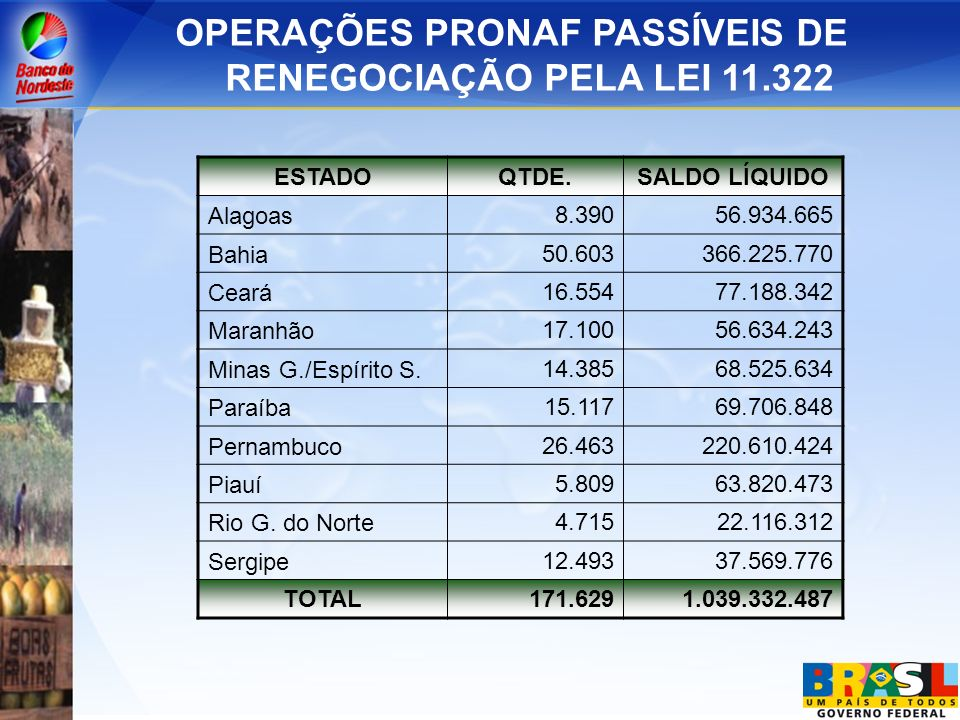 OPERAÇÕES PRONAF PASSÍVEIS DE RENEGOCIAÇÃO PELA LEI 11.322